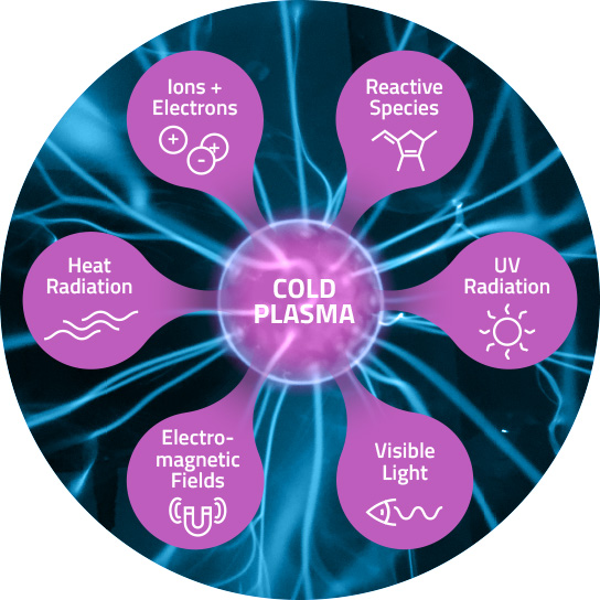 What is cold plasma?